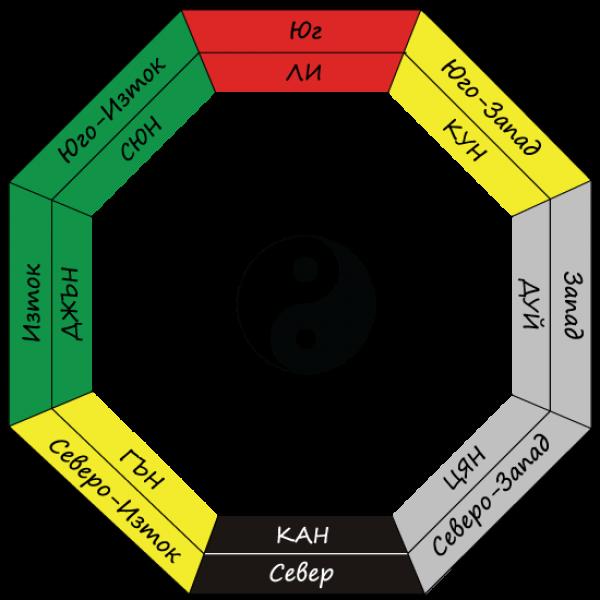 ba-gua-trigrami
